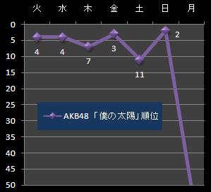 AKB2-51